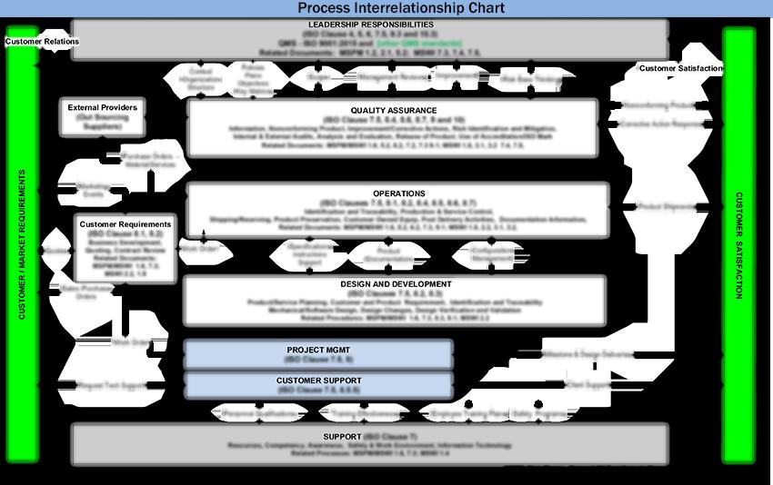 Process Interrelationship Chart
